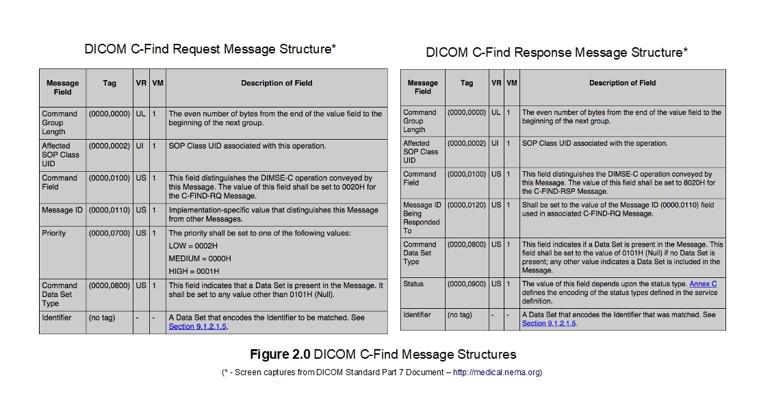 DICOM Find Request and Response