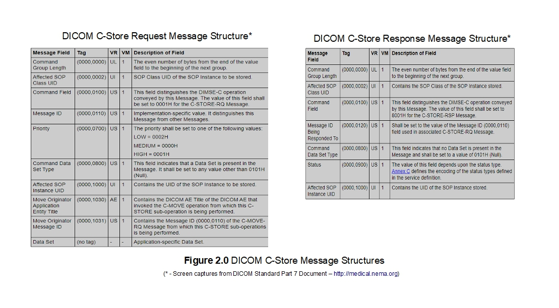 DICOM Store Request and Response