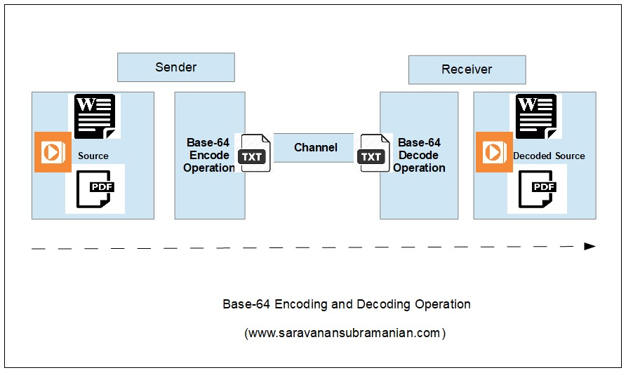 Base-64 Encode/Deccode Operation Overview