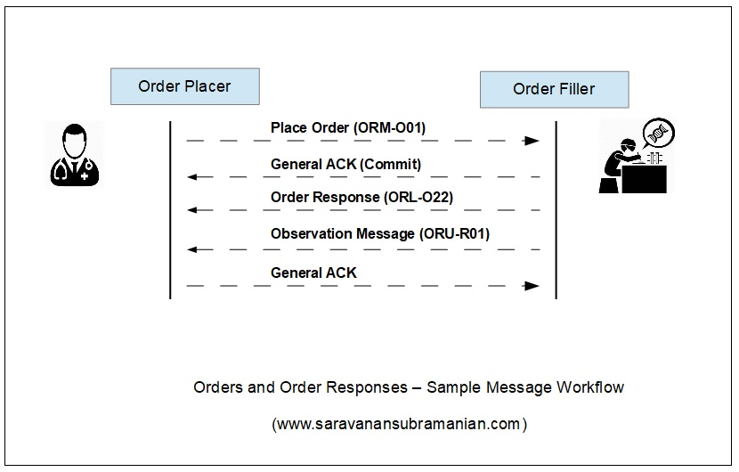 Orders and Order Response Workflow